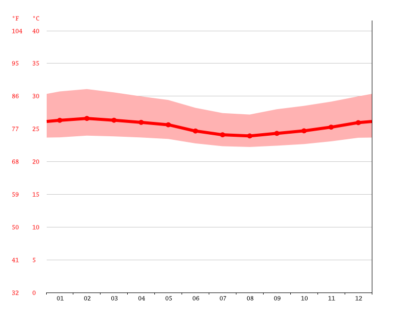 Temperature graph, Log Badjek