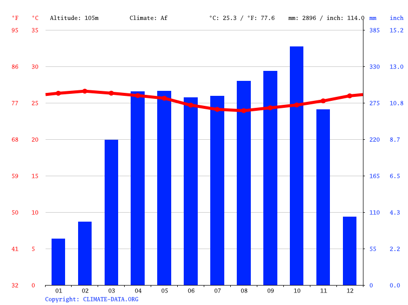 Climate graph // Weather by Month, Bessombé