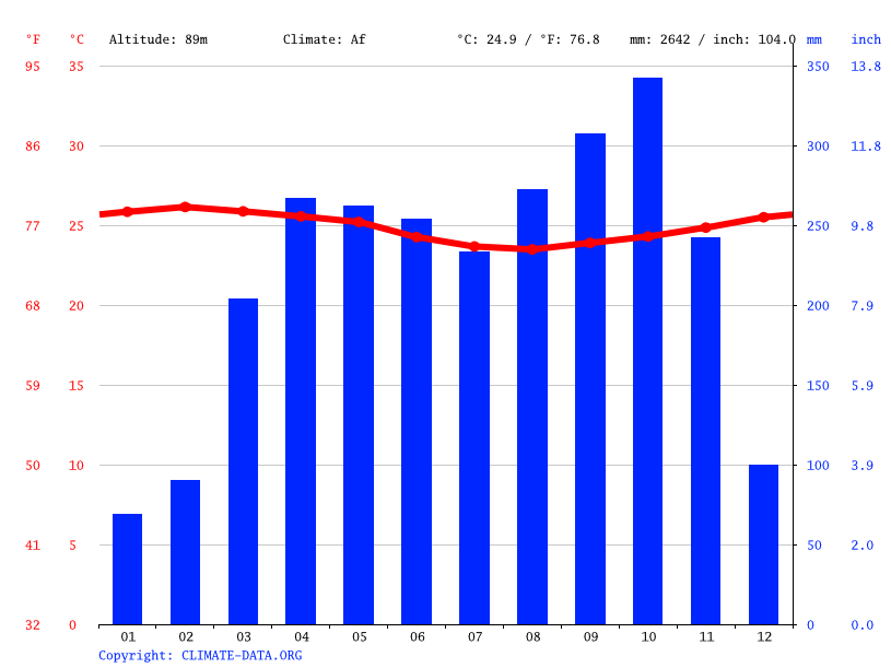 Climate graph // Weather by Month, Somakak