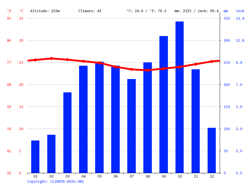 Climate graph // Weather by Month, Mandjap