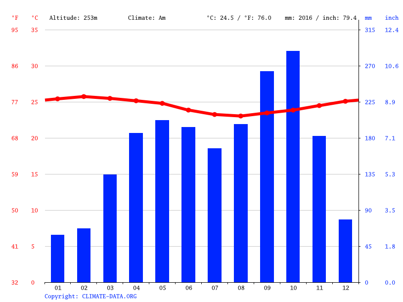 Climate graph // Weather by Month, Sindongui I