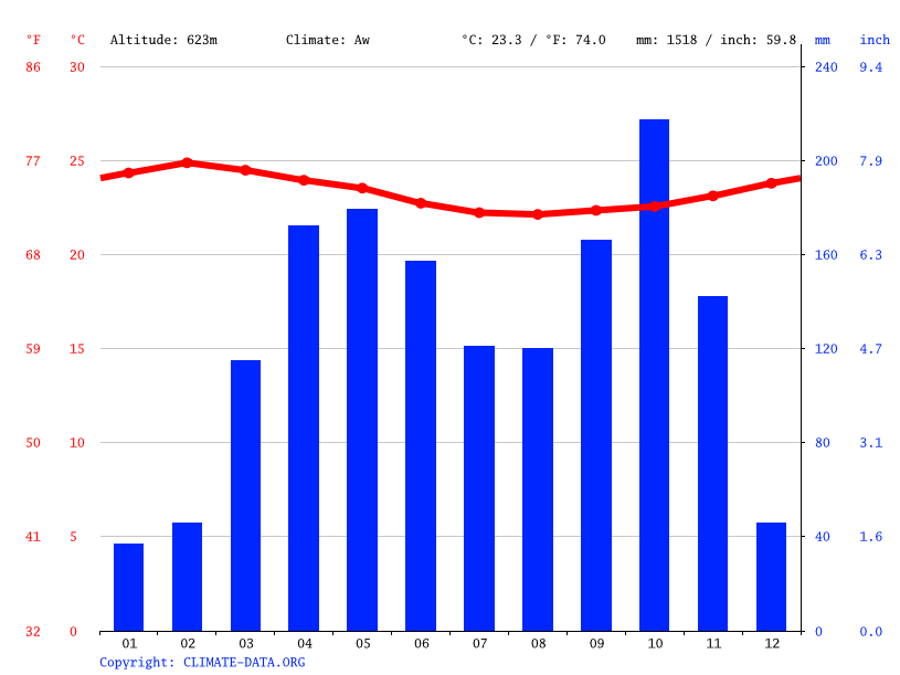 Climate graph // Weather by Month, Okola