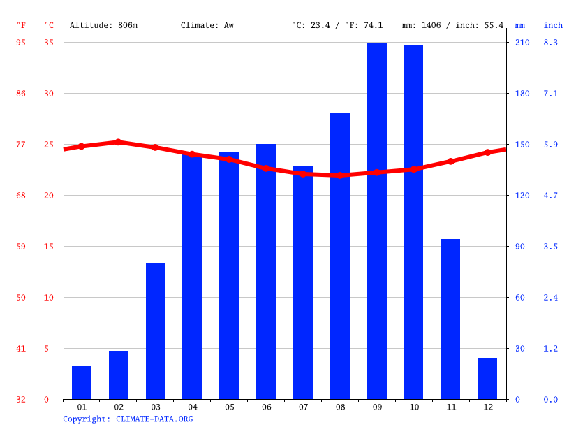 Climate graph // Weather by Month, Inang