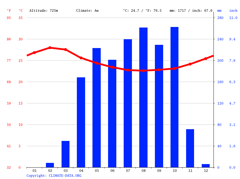 Climate graph // Weather by Month, Ngounso