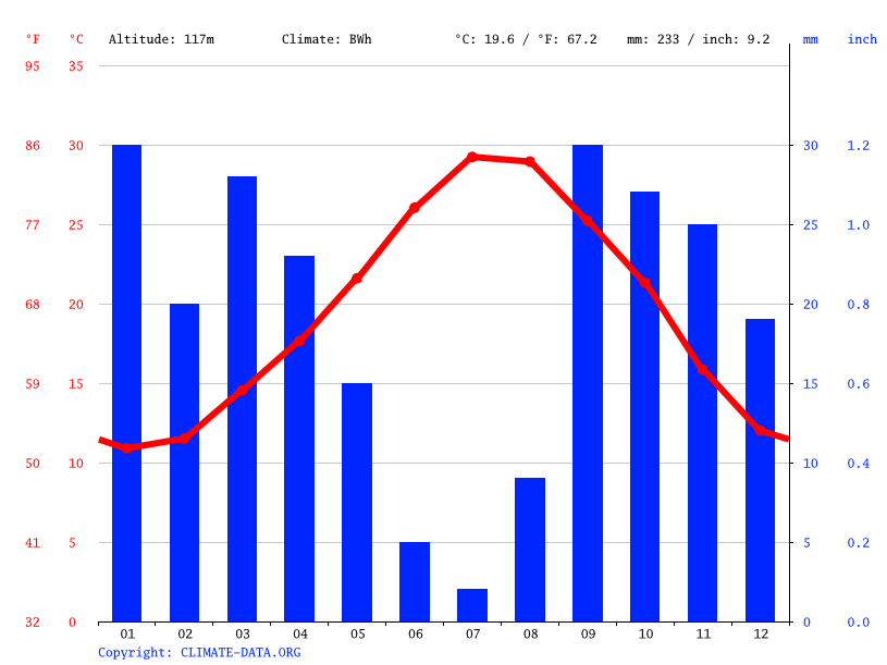 Climate graph // Weather by Month, الشراردة