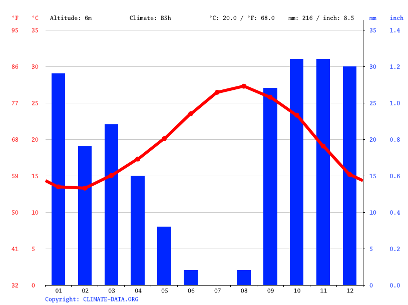 Climate graph // Weather by Month, أولاد عزالدين
