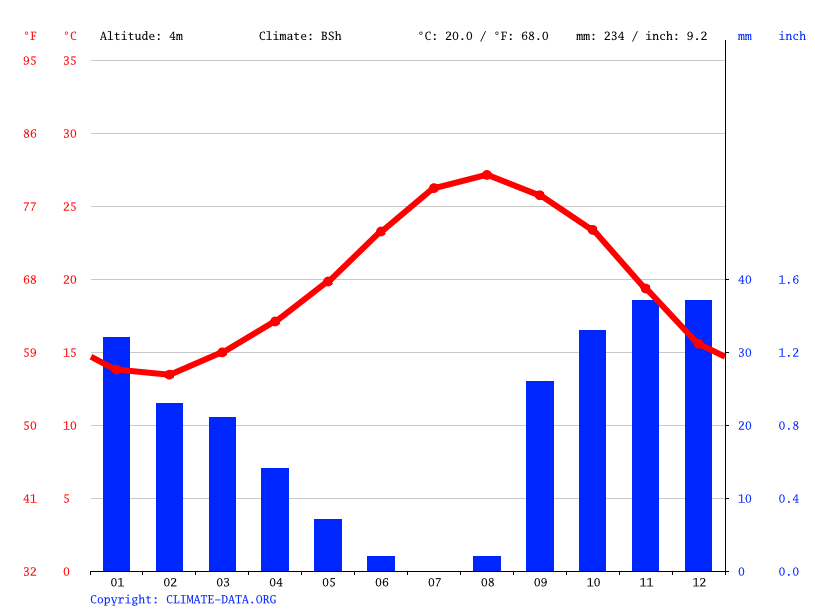 Climate graph // Weather by Month, أولاد قاسم