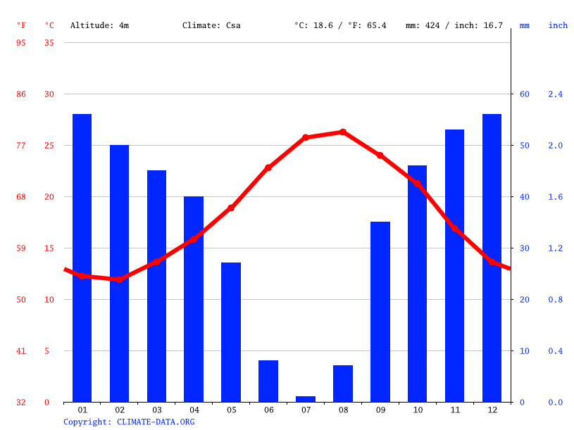 Climate graph // Weather by Month, قلعة الأندلس