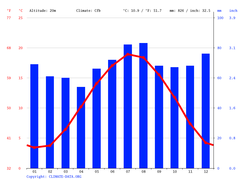 Climate graph // Weather by Month, Eindhoven
