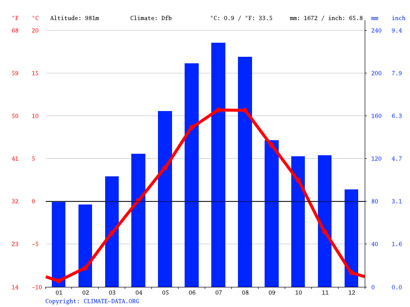 Climate graph // Weather by Month, Neder