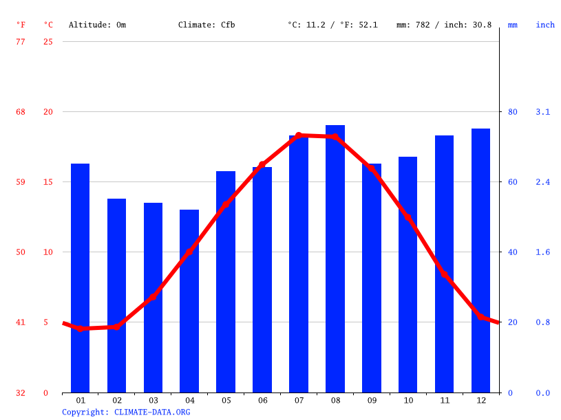 Climate graph // Weather by Month, Middelburg