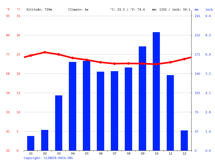 Climate graph // Weather by Month, Endom