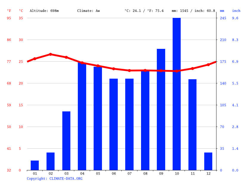 Climate graph // Weather by Month, Mbegue