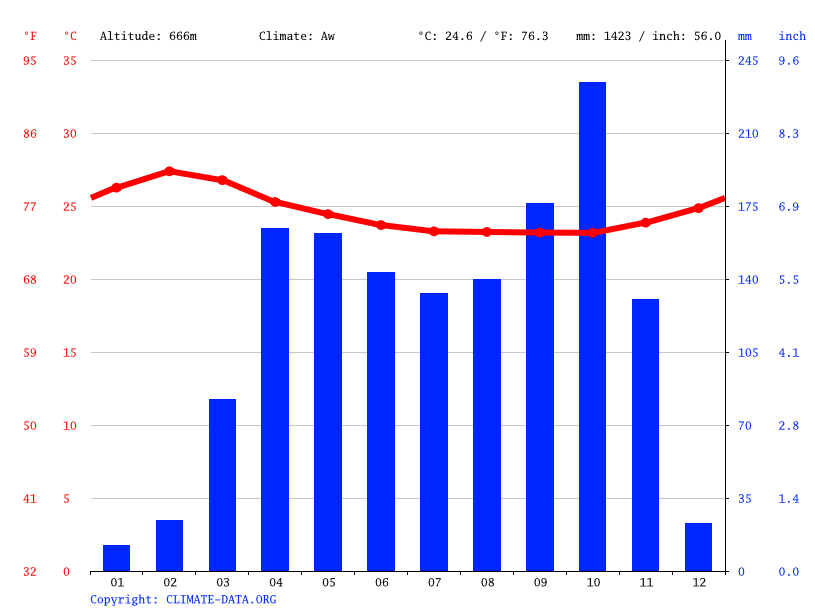 Climate graph // Weather by Month, Bibey