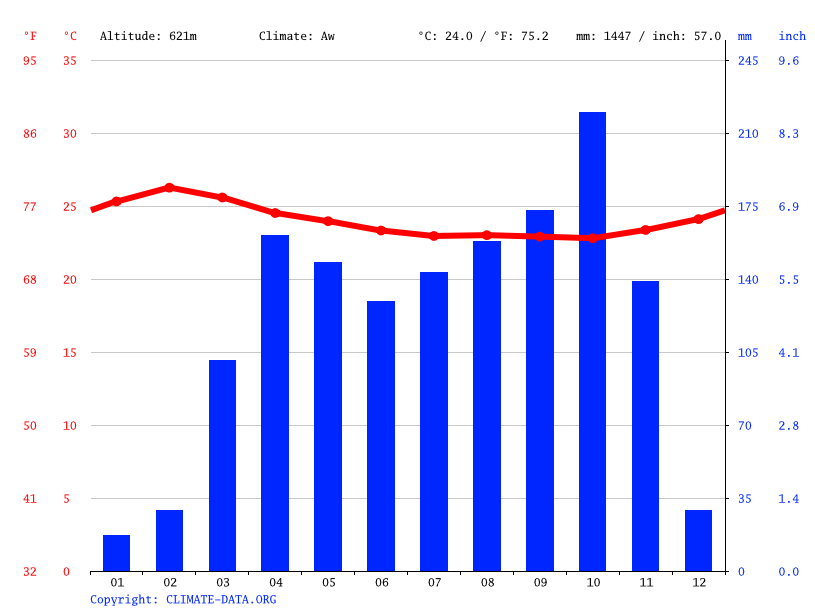Climate graph // Weather by Month, Doumé