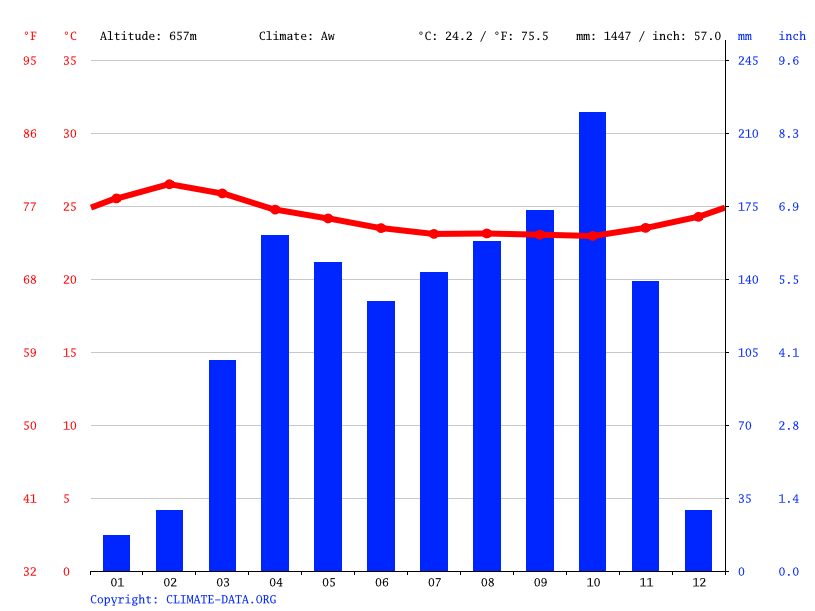 Climate graph // Weather by Month, Tchandja