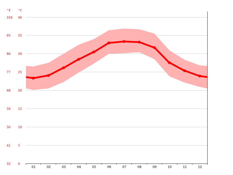 Temperature graph, Bosaso