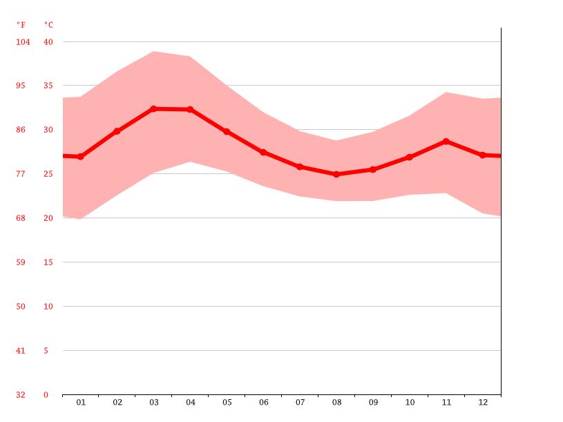 Climat Boule: Température moyenne Boule, diagramme ...