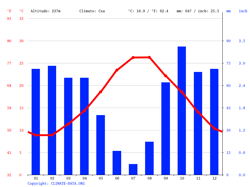 Climate graph // Weather by Month, Case Coloniche Fellamonica