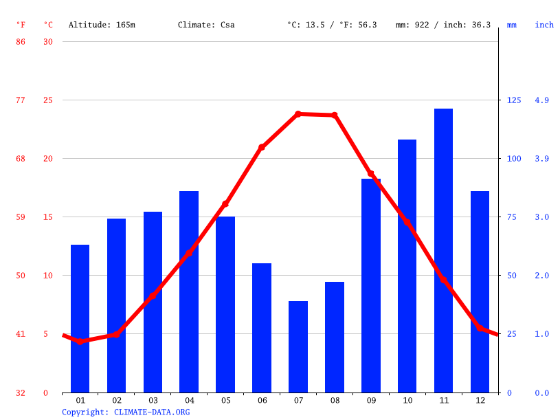 Climate graph // Weather by Month, Marsciano