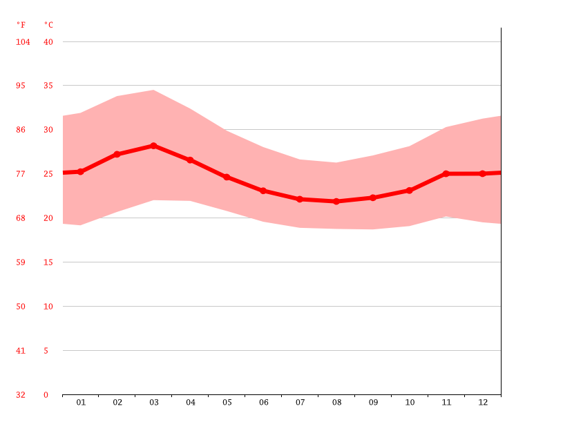 Temperature graph, Yerombonde