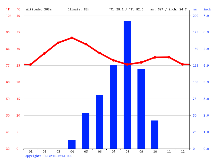Climate graph // Weather by Month, Berkede