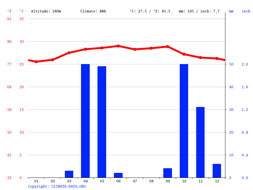 Climate graph // Weather by Month, Galkayo
