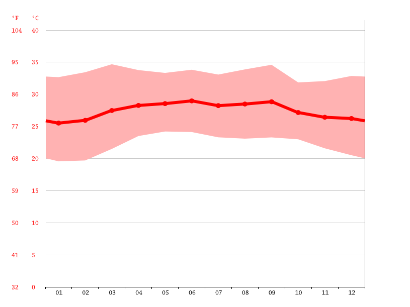 Temperature graph, Galkayo