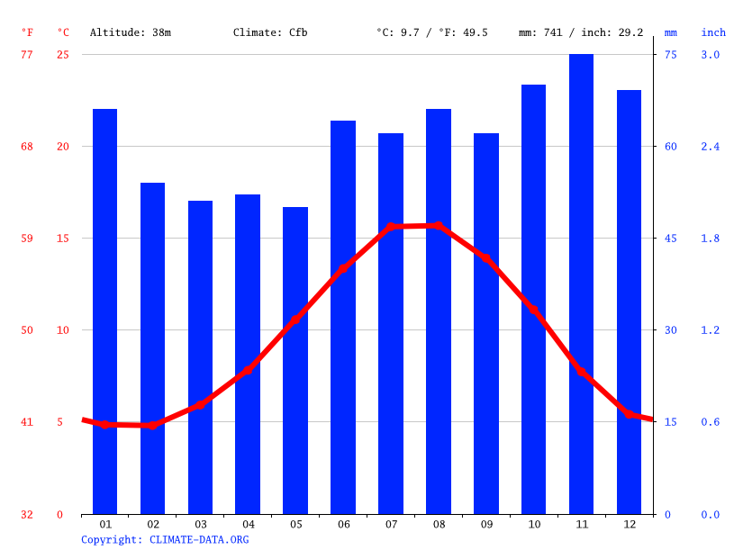 Climate graph // Weather by Month, Filey