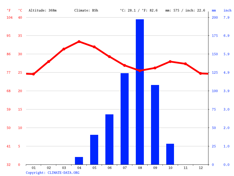 Climate graph // Weather by Month, Gouroum