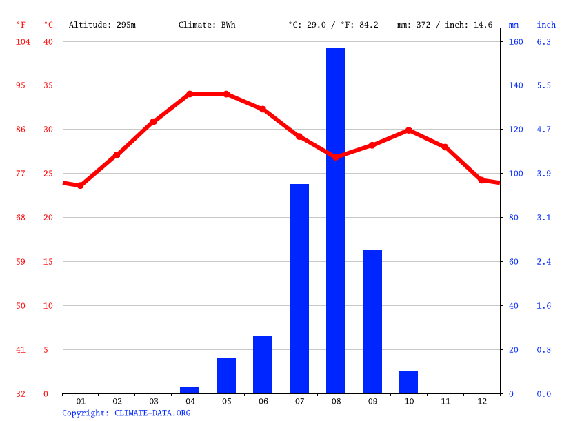 Climate graph // Weather by Month, Goulfey