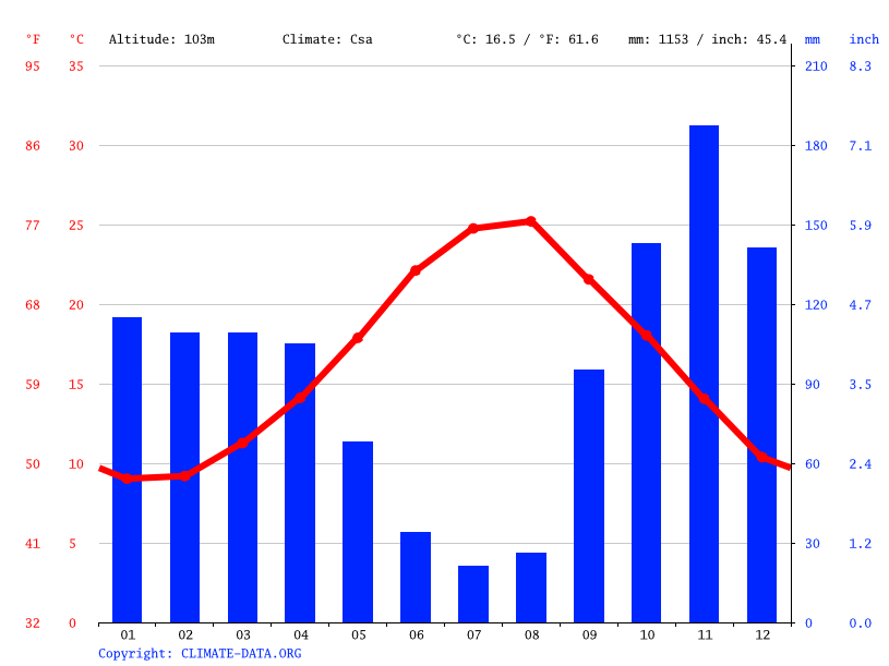 Climate graph // Weather by Month, Giugliano in Campania