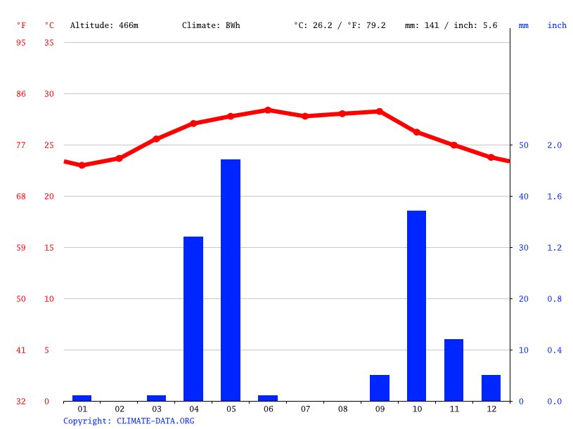 Climate graph // Weather by Month, Garowe