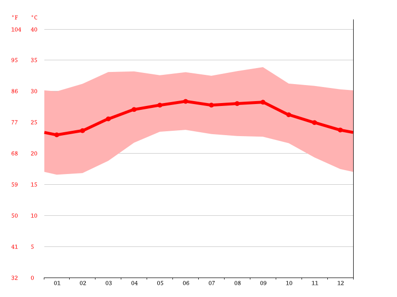 Temperature graph, Garowe