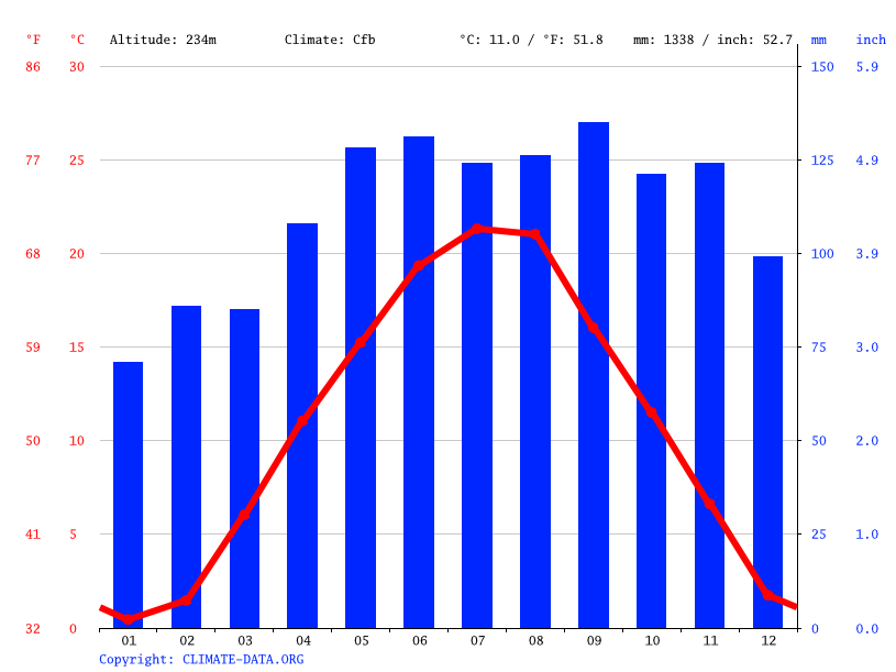 Climate graph // Weather by Month, Artmanja vas