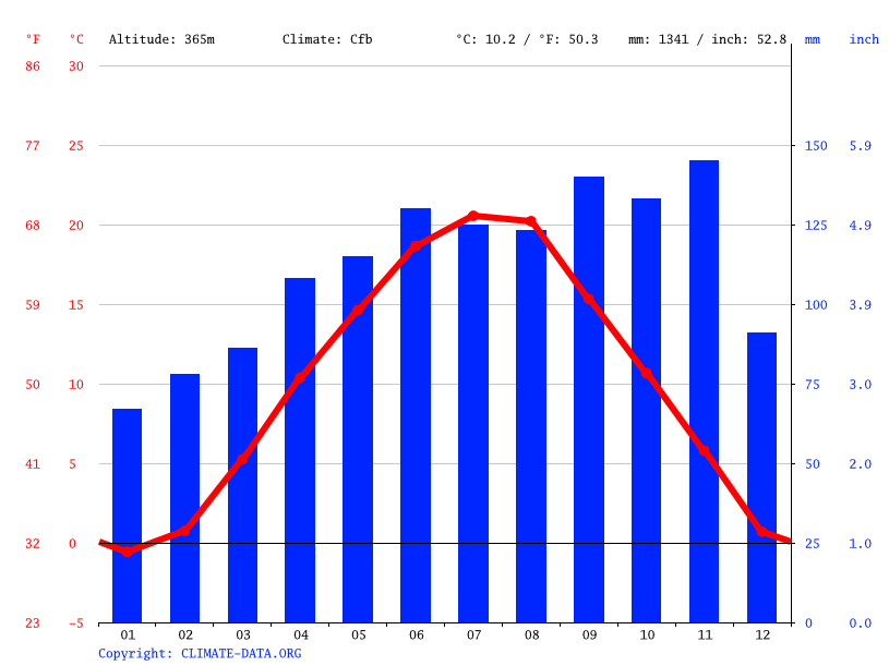 Climate graph // Weather by Month, Kranj