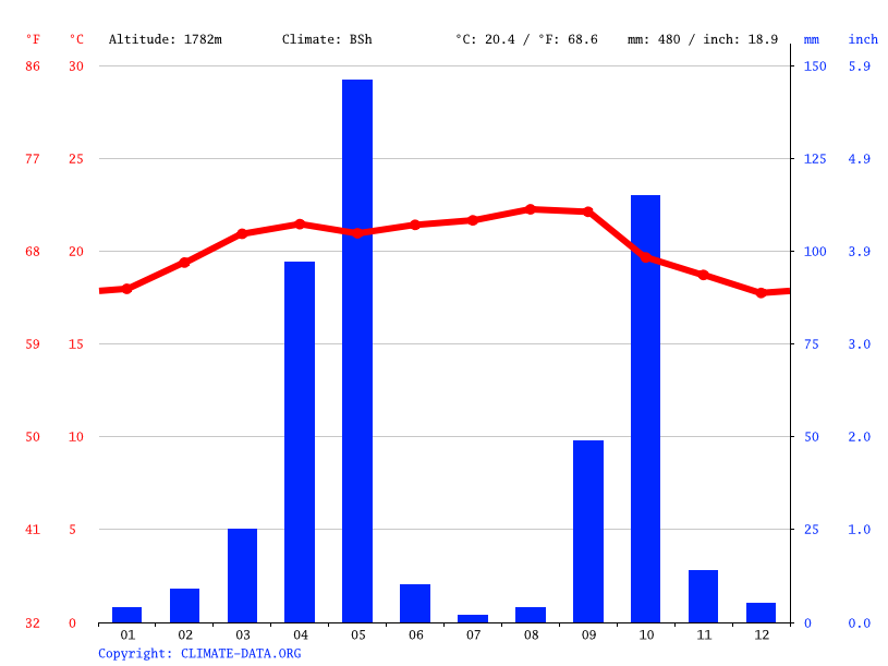 Climate graph // Weather by Month, Erigavo