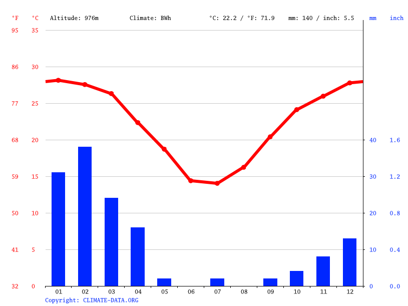 Climate graph // Weather by Month, Gainachas