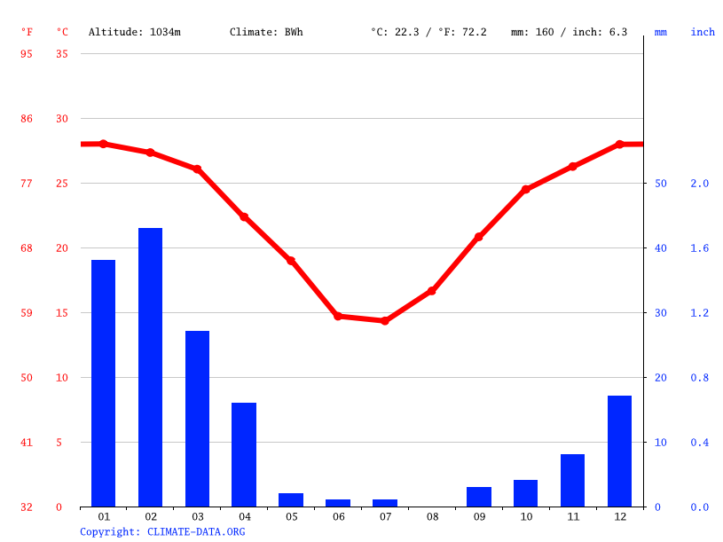 Climate graph // Weather by Month, Gibeon