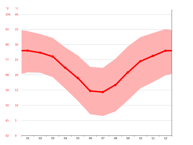 Temperature graph, Gibeon