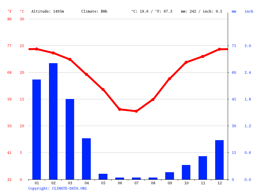 Climate graph // Weather by Month, Rietoog