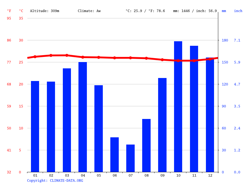 Climate graph // Weather by Month, Lessanga