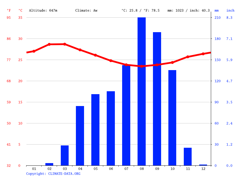 Climate graph // Weather by Month, Ouham