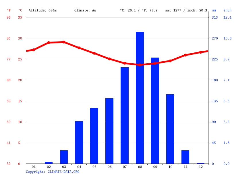 Climate graph // Weather by Month, Gbaoro