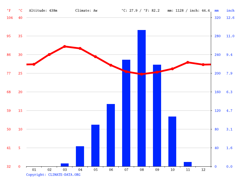 Climate graph // Weather by Month, Bébingui
