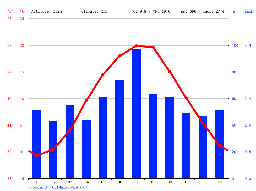 Climate graph // Weather by Month, Bąków