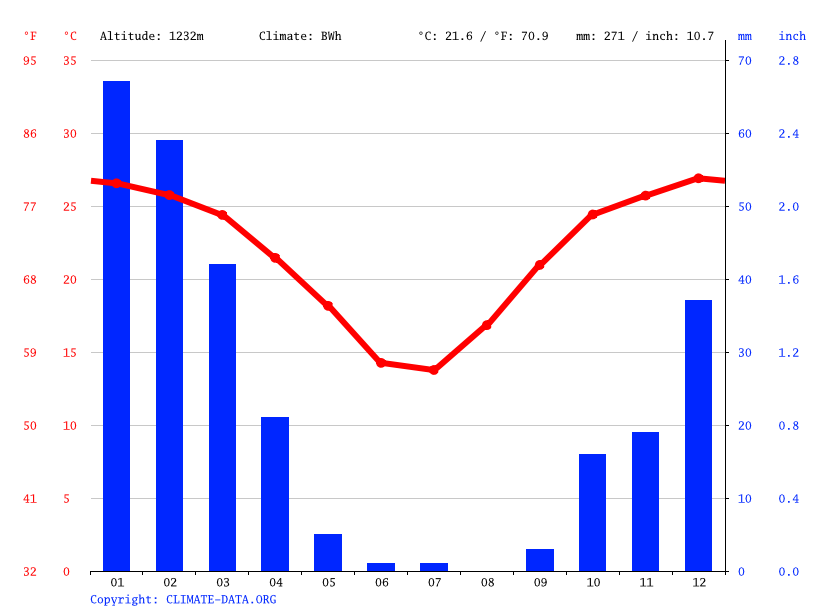 Climate graph // Weather by Month, Okomukaru