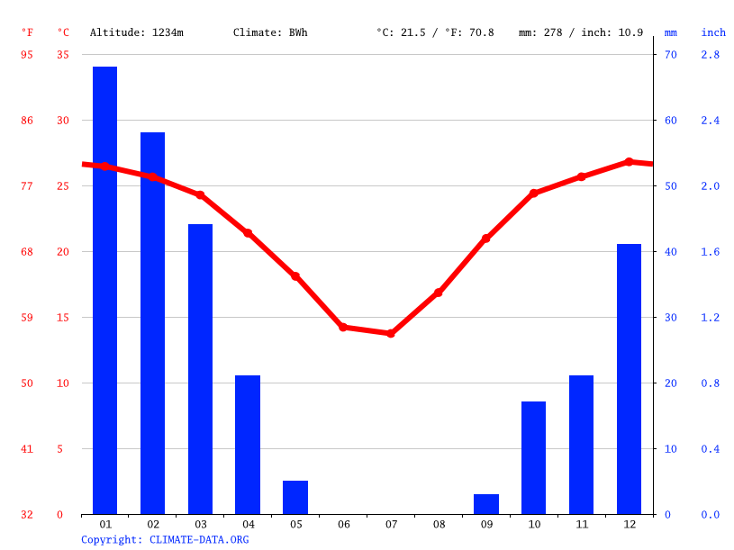 Climate graph // Weather by Month, Otjewe