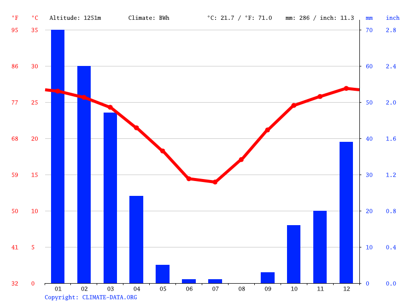 Climate graph // Weather by Month, Ozondjiva