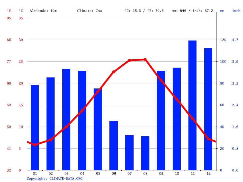 Climate graph // Weather by Month, Roskovec